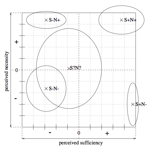 Neth and Beller (1999): Perceived sufficiency and necessity