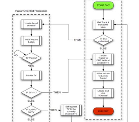 Myers et al. (2004): simBorg approach
