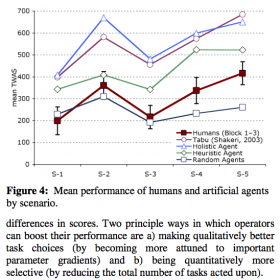 Neth et al. (2006): Juggling multiple tasks. Multitasking
