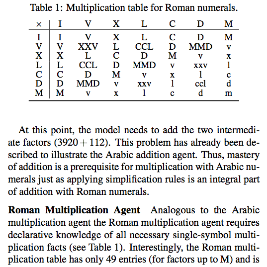 Schlimm and Neth (2008): Roman multiplication table