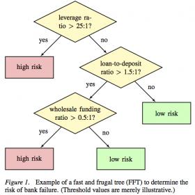 FFT example: Financial regulation