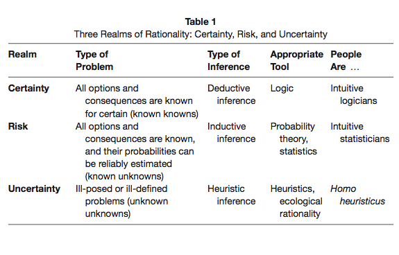 3 realms of rationality: Heuristics are appropriate tools under uncertainty.