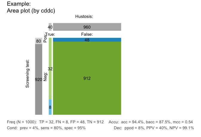 riskyr area plot