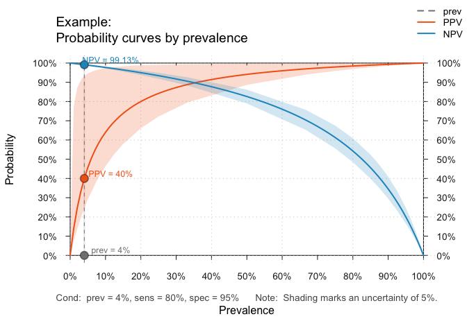 riskyr curve plot