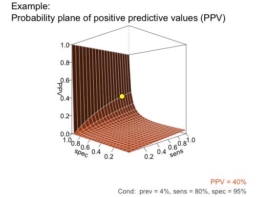 riskyr probability plane plot