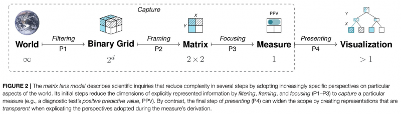 The 2x2 matrix lens model: Pipeline of perspectives
