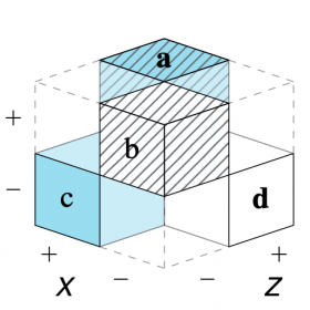 2x2 matrix: Partial cube model (Neth et al., 2021)