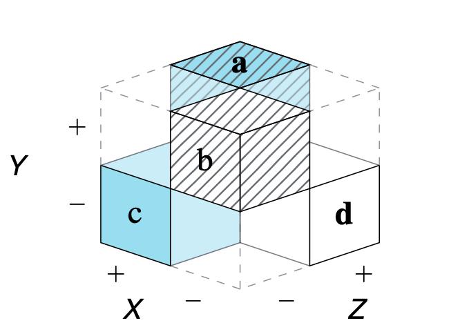 A partial cube model of the 2x2 matrix