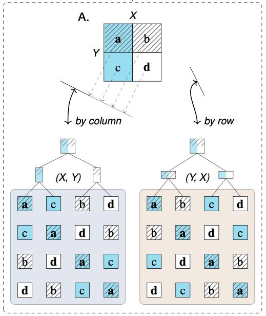 2x2 matrix: by row vs. by column trees (Neth et al., 2021)